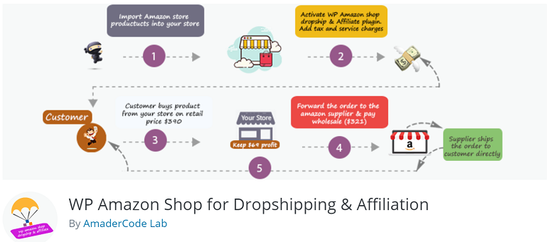Wp Amazon Shop ، افزونه dropshipping